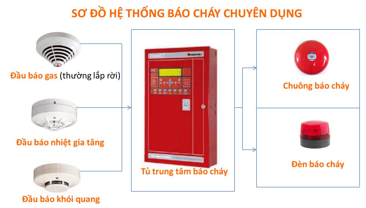 BaoVePMV_sodohethongbaochaychuyendung
